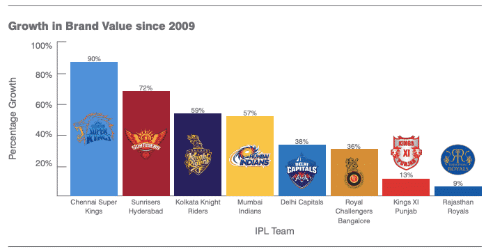 Rajasthan Royals, have experienced the least growth as a brand
