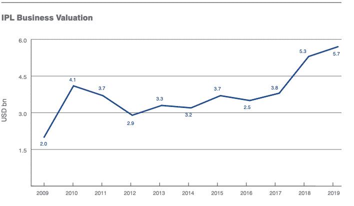 The IPL was worth $5.7 billion in 2019