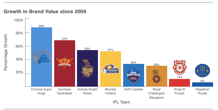 Each IPL franchise has grown significantly since the inception of the league