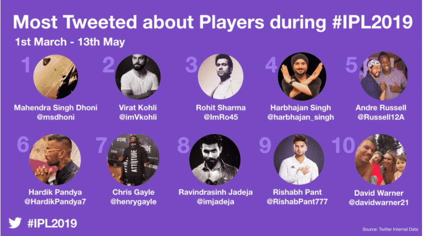 The players in the IPL have benefited from huge international exposure (Twitter)