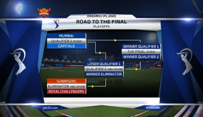 Reigning champions Mumbai Indians finished first